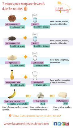 La Santé dans l'Assiette: Fiche pratique - 7 astuces pour remplacer les oeufs dans les recettes