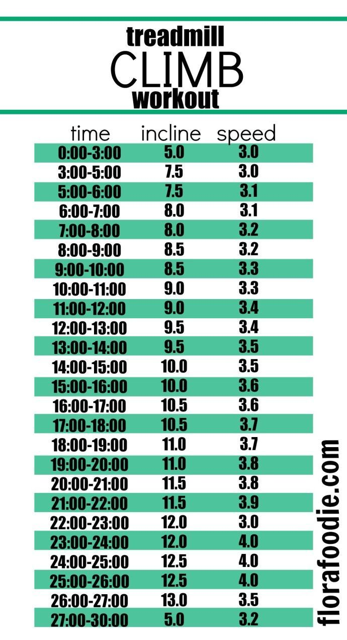 Treadmill Climb Workout | BURN CALORIES like nobodys business with a low-impact workout on the treadmill. florafoodie.com