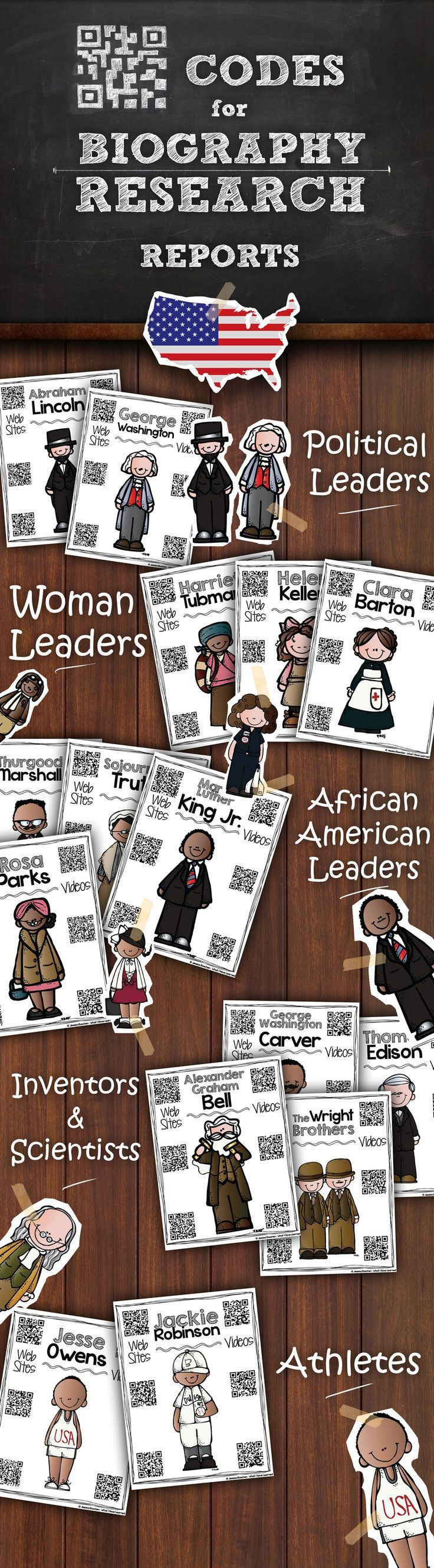 QR Codes for Biography Research Reports. Each historical figure has a page with QR codes for both web sites and videos that students can use to access additional information beyond a textbook or book.