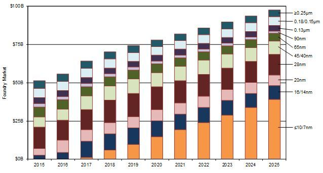 Semiconductor Industry from 2015 to 2025 | SEMI.ORG