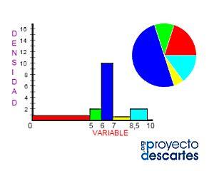 PROYECTO MISCELÁNEA. Columnas de densidad sobre datos agrupados. Adquirir destreza en el manejo de datos. Practicar con la representación gráfica de los datos agrupados en intervalos. Comprender el interés que tiene el diagrama de sectores para interpretar la distribución de los datos agrupados y su relación con el valor porcentual. Saber valorar el interés que tiene la densidad de frecuencia para interpretar un gráfico de columnas cuando los intervalos tienen diferente longitud.