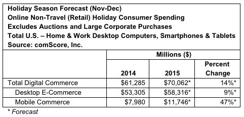"""""""Desktop"""" e-commerce — that is, transactions completed over a broadband connection using a laptop or fixed computer — will still represent the majority of all transactions in November and December, at $58 billion of all sales. But growth in desktop sales will slow down by quite a lot: that $58 billion is up by only 9% on 2014; a year ago, the desktop category expanded by 14%."""