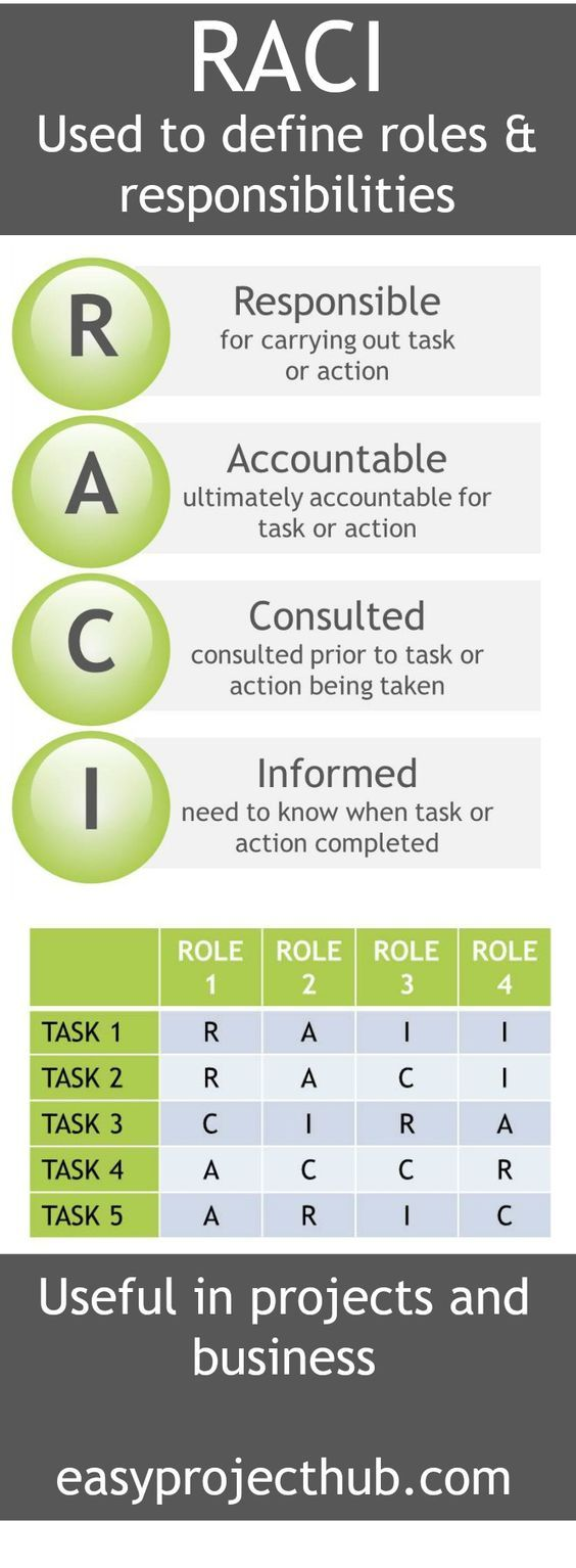*** More valuable tips on RACI by clicking on image *** Confused about what everyone does or should be doing? RACI can be a great tool to help you get clarity on everyone's roles. www.jehle-coaching.com