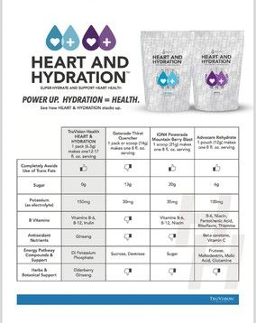 TruVision Health's HEART & HYDRATION is an excellent alternative to today's sugared, carbonated and stimulate-laden beverages.  Proper hydration, combined with electrolyte replenishment, is of paramount importance. Our HEART & HYDRATION product services two vitally important needs of the body: