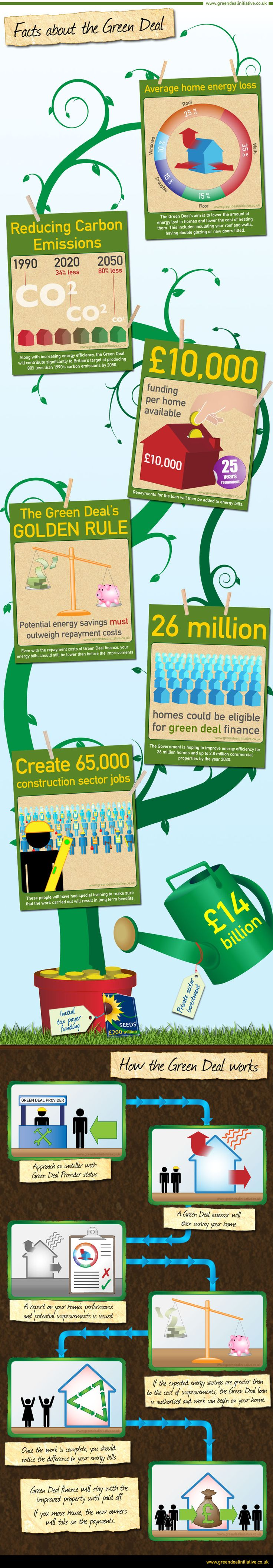 How will the green deal work - infographic