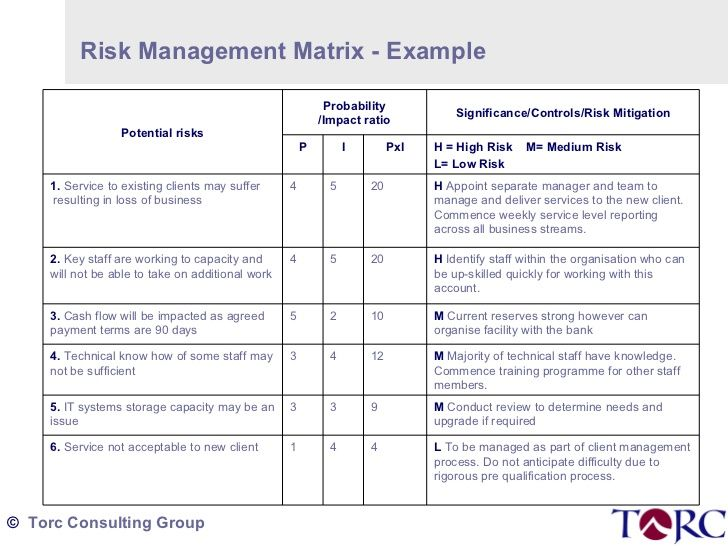 Best 25+ Risk Matrix Ideas On Pinterest Risk Management   Risk Assessment  Template