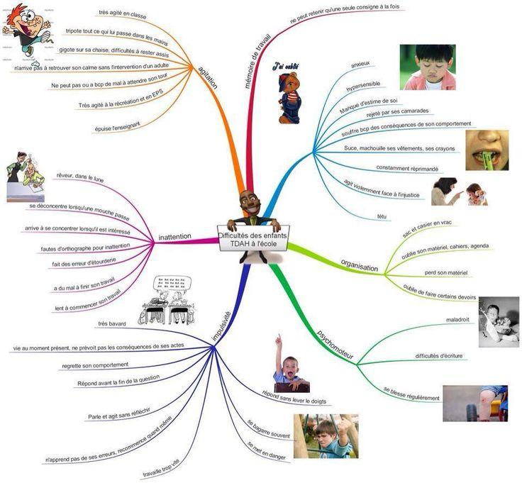 Une carte mentale réalisée par une enseignante sur les difficultés des enfants TDAH à l'école #FantaDys #DYS