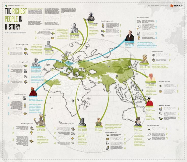 Visualizing The Richest People In Human History (Part 1) | Zero Hedge