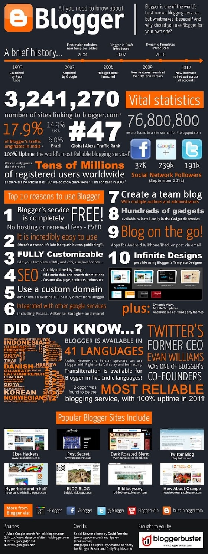 Datos acerca de Blogger - Todo lo que usted necesita saber sobre Blogger - Infografía
