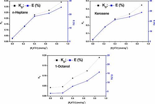 L(+)-tartaric Acid Separations Using Aliquat 336 in n-Heptane, Kerosene, and 1-Octanol at 300 ± 1 K
