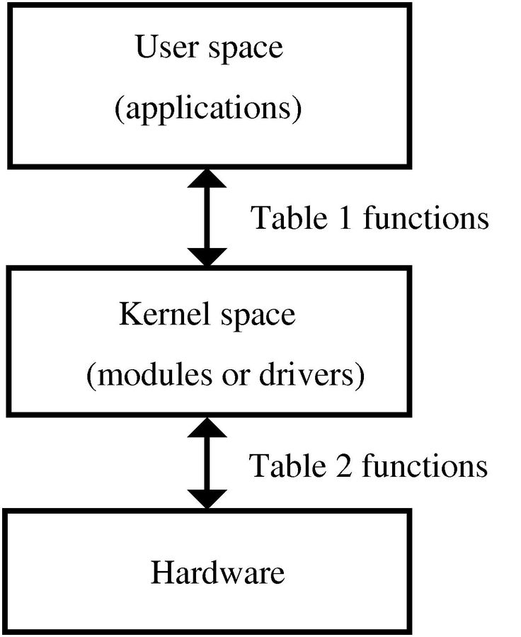 Free Software Magazine - Writing device drivers in Linux: A brief tutorial