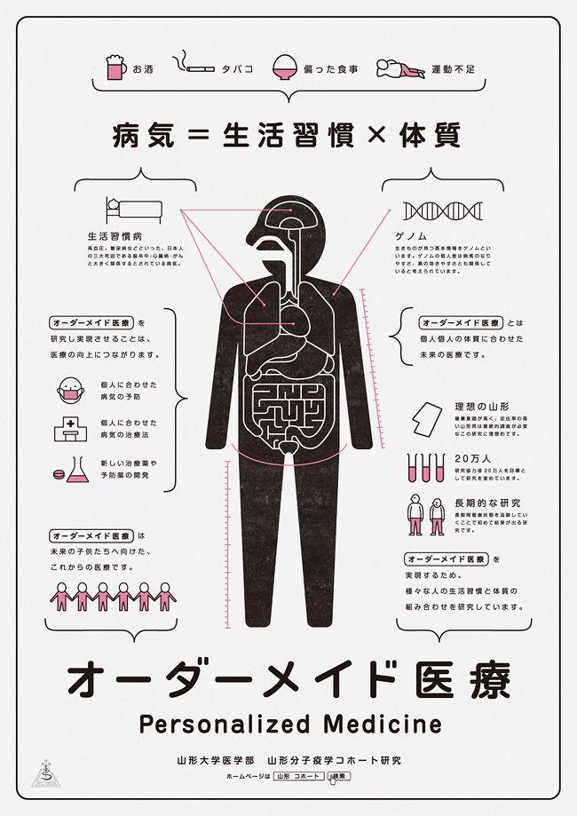 オーダーメイド医療 Personalized Medicine Poster 2012 Yamagata