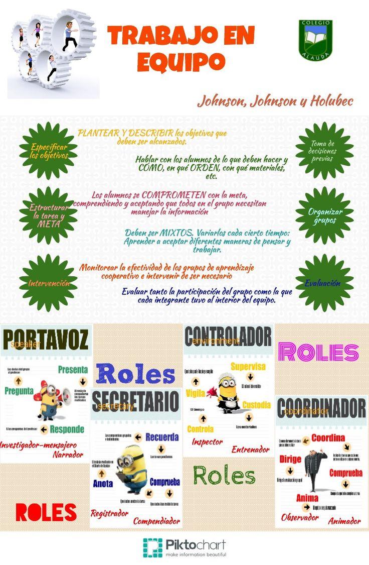 Infografía sobre trabajo en equipo, muy clara y completa, útil para tener nociones básicas sobre qué debemos hacer para trabajar en equipo y los roles que deben estar presentes en ellos.