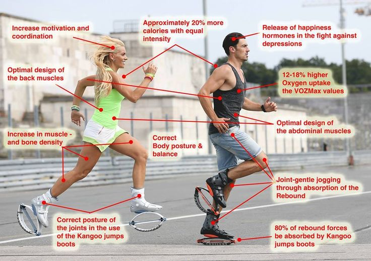 Why Kangoo Jumps?  This handy diagram answers that question.