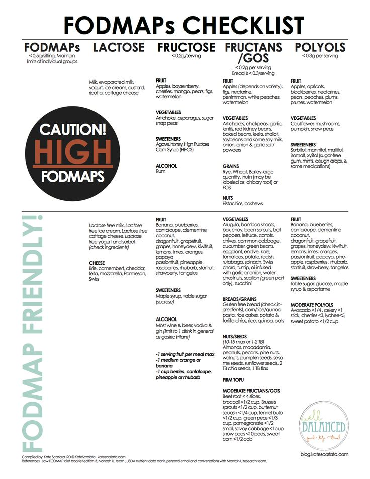 73 best images about FODMAP DIET for IBS on Pinterest