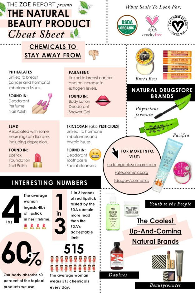 Learn what's in your makeup, you know, since you're putting it on your face every day. | 17 Charts That Will Help You Make Better Decisions When Buying Makeup