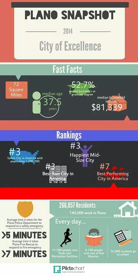 Quick demographics on Plano & why to live here. - Plano Texas Info graphic http://planohomesandland.com  #plano #tx #demographics