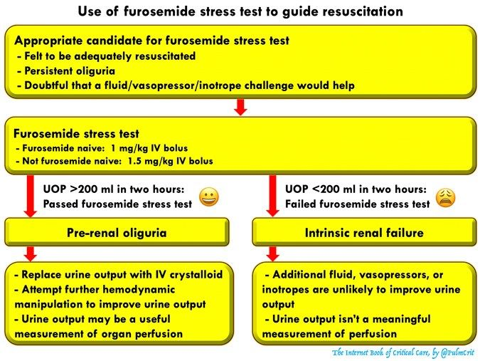 Acute Kidney Injury Acute Kidney Injury Stress Tests Stress