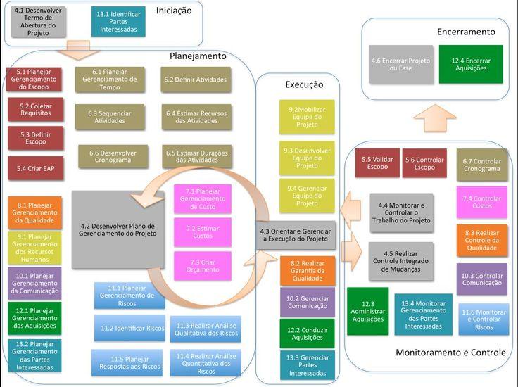 grupos de processos e áreas de conhecimento pmbok 5