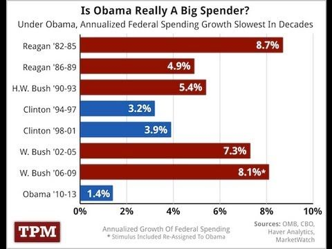 Who Spends More: Democratic Or Republican Presidents?