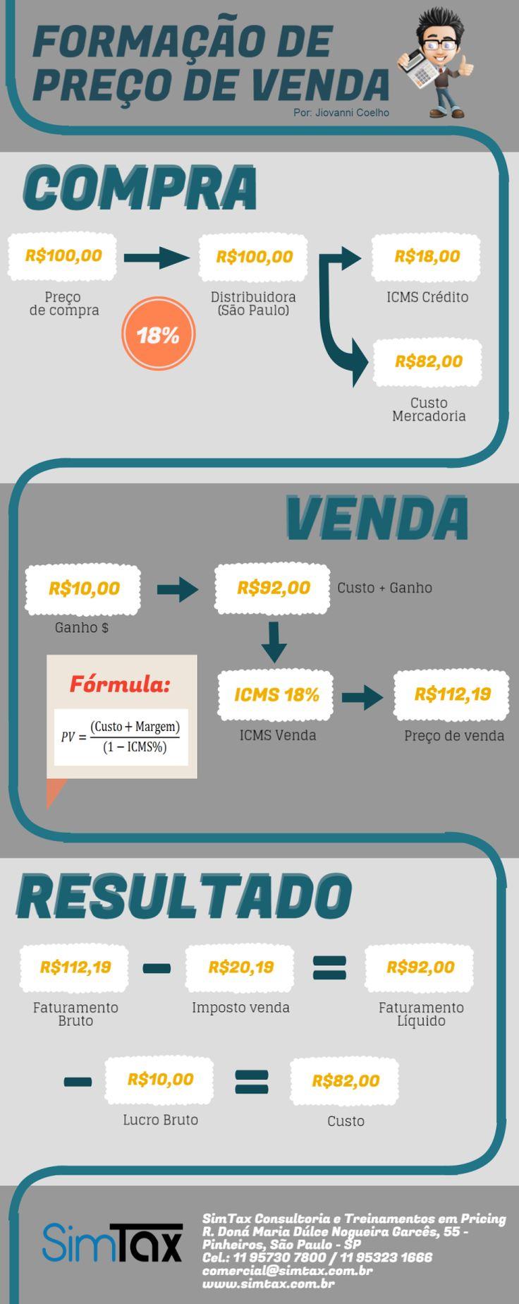 Infográfico Formação de Preço de Venda