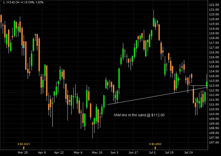 The Bears Are Waiting: Russell 2000 Index