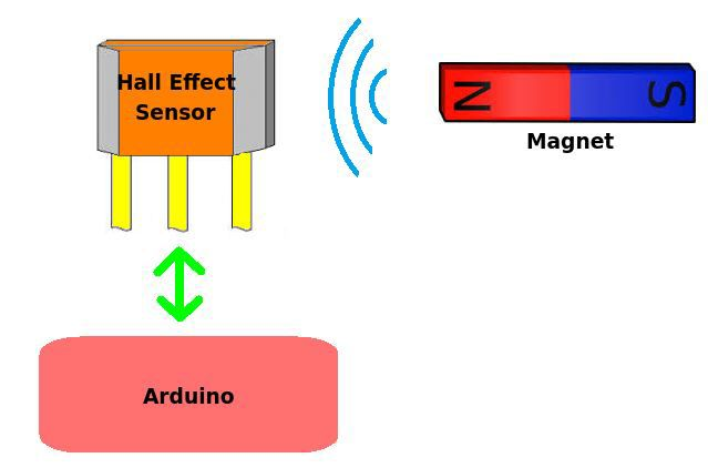 This Arduino Hall Effect sensor tutorial will show how you can easily connect and work with a hall effect sensor and how you can use it in a project.