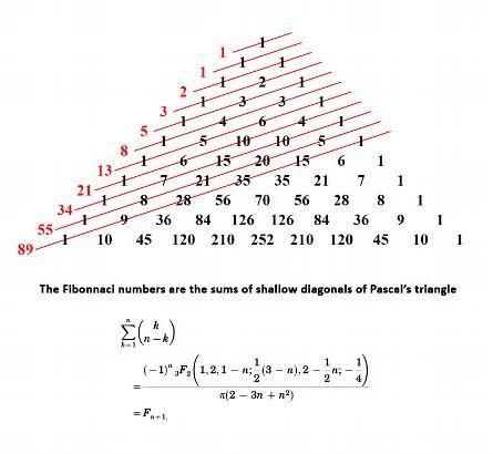 The Fibonnaci numbers and Pascal's triangle