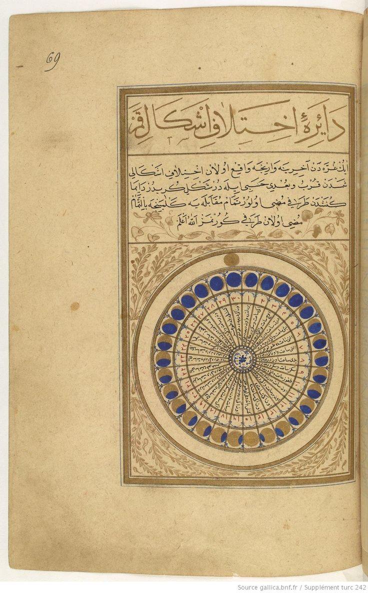 Phases of the Moon, Muhammed ibn al-Hasan Emir Su'udi. Matali el-saadet