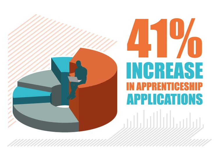 Apprenticeship Infograph - 41% increase in apprenticeship applications.