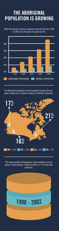 Infographic: Snapshot of #Aboriginals in Canada. Read more: http://issuu.com/jobpostingsca/docs/jp_oct12_12/24