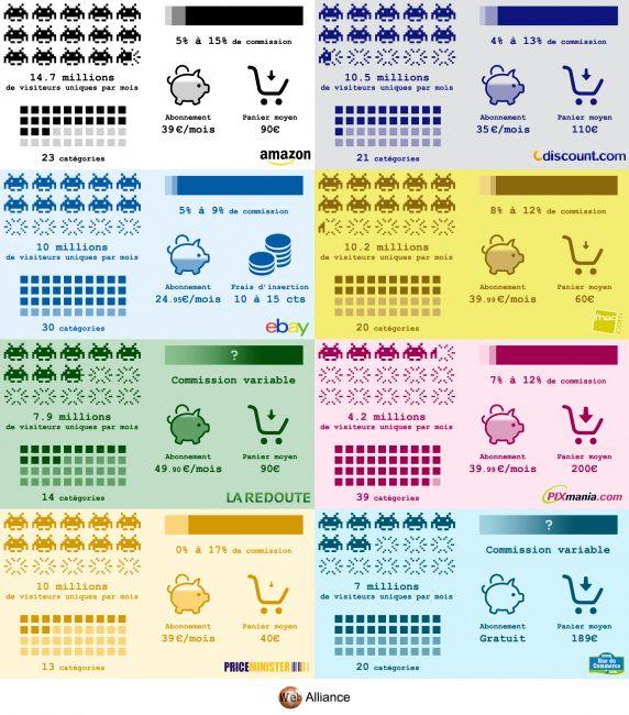 infographie, marketplaces, analyse, sélectionné par CobbleWeb