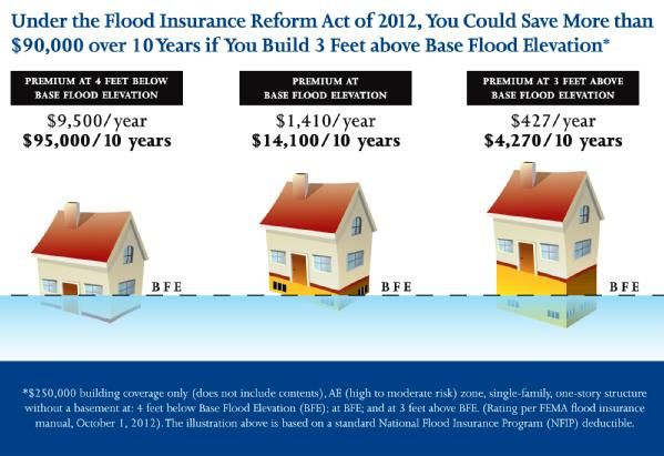 FEMA Flood Maps NJ 2013   Under the Flood Insurance Reform Act of 2012, You Could Save More than ...