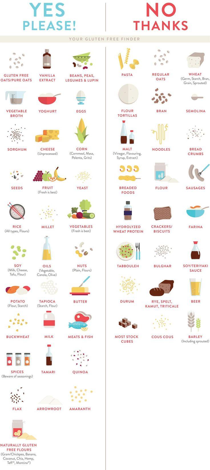 Gluten Free Food Guide | Meals | Gluten Free Recipes ...