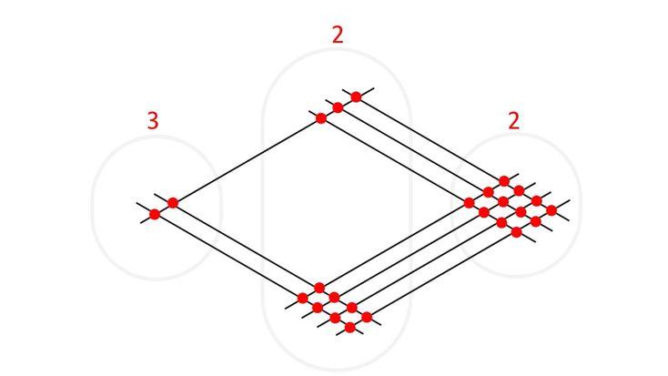 How to Multiply 「線を引くだけで「かけ算」の答えが分かる方法がすごい」 受験のシーズンが近づいてきた。日夜、猛勉強している人も多いだろう。そんな方に朗報。九九を覚えていなくても、かけ算をスラスラ計算できてしまう方法がある。   この方法は「(古代)インド式かけ算」とも呼ばれ、受験校でも教えられることがあるそう。線を引くだけで答えが分かってしまうなんて、まるで夢のようだ。