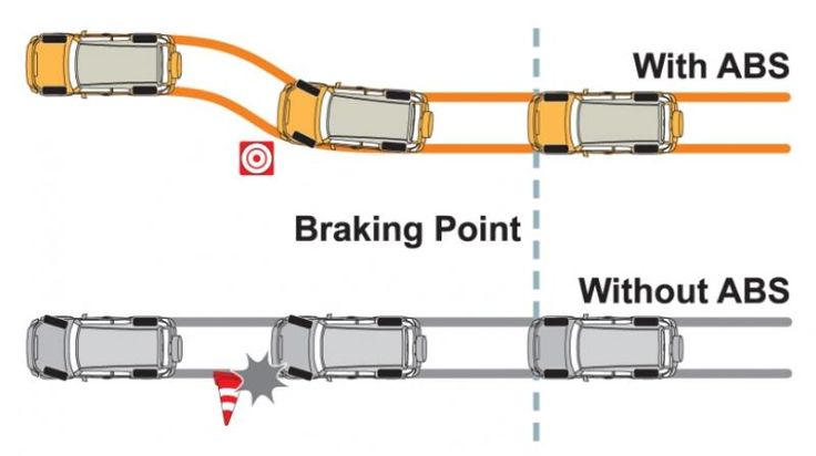 How Does #AntilockBrakingSystem (ABS) Technology Works? Part II | The working mechanism of Anti-lock Braking System isn't an Albert Einstein theory you can't solve. It is pretty simple especially when explained by the experts of the most reputed #LeylandTruckParts #dealers, BP Auto Spares India.
