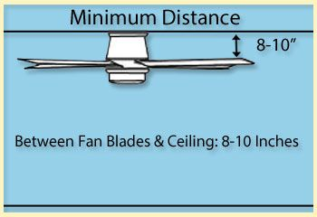 Ceiling fan size guide how to measure and size a fan for for Ceiling fan size guide