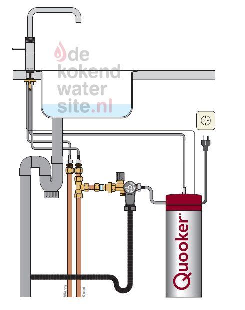 Aansluiten Quooker Fusion kraan met Pro3 -  VAQ boiler