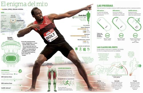 Rio 2016: 50 inspiring infographics from newspapers