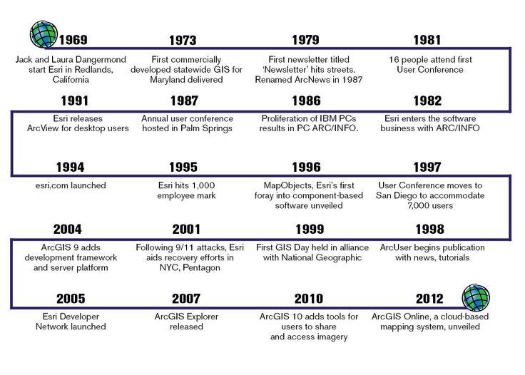 Esri Business - Timeline, 1969-2012 Maps    Commercial Real - pega architect sample resume