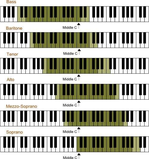 Handy visual chart of vocal ranges on the piano keys
