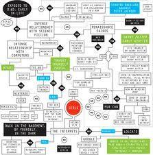 life sciences diagrams - Google Search