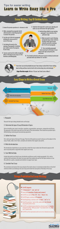 Premium essay service