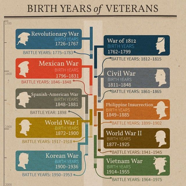Whether youre searching for the military ancestors in your tree or trying to verify the information youve found, use this helpful infographic to determine what conflicts they may have fought on based on their birth year. #Ancestry #Military #WWII #WWI