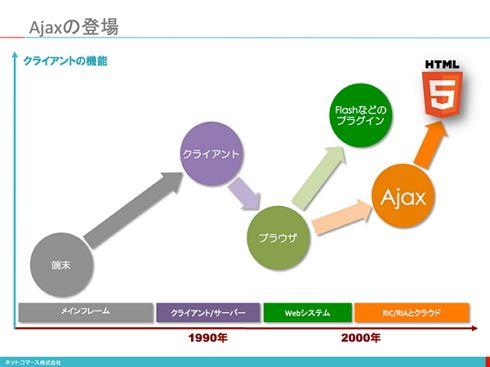 プラグインを使わずにブラウザの機能を強化する方法が模索されました。そこに出現したのが「Ajax(Asynchronous JavaScript + XML:エイジャックス)」です。 。プログラムやサービスをAjaxベースで作ることができれば、クライアントはWindows PCでなくても良いことになるからです。  Ajax使用時の快適さを大きく左右するJavaScriptの実行速度が注目されるようになりました。