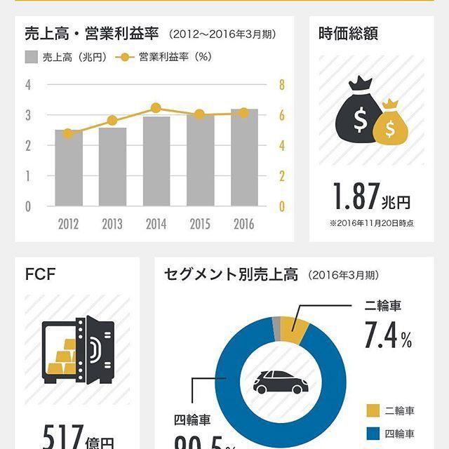 スズキの業績データまとめ2012年3月期2016年3月期 .