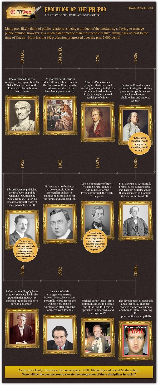 Evolution Of The PR Pro | Visit Our New Infographic Gallery At  Visualoop.com/