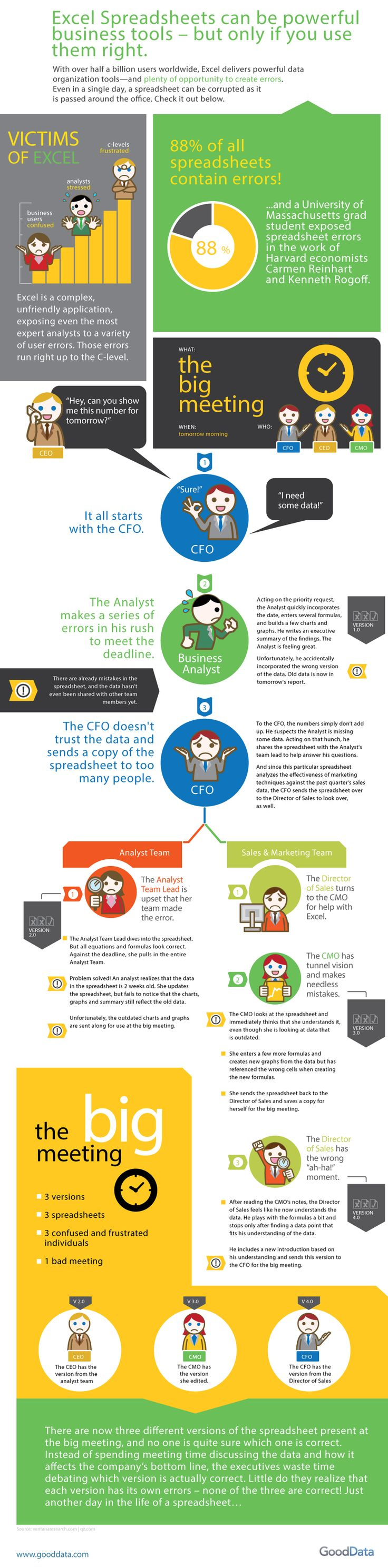 What Can Be The Potential Danger Of Excel Spreadsheets Data Errors? #infographic