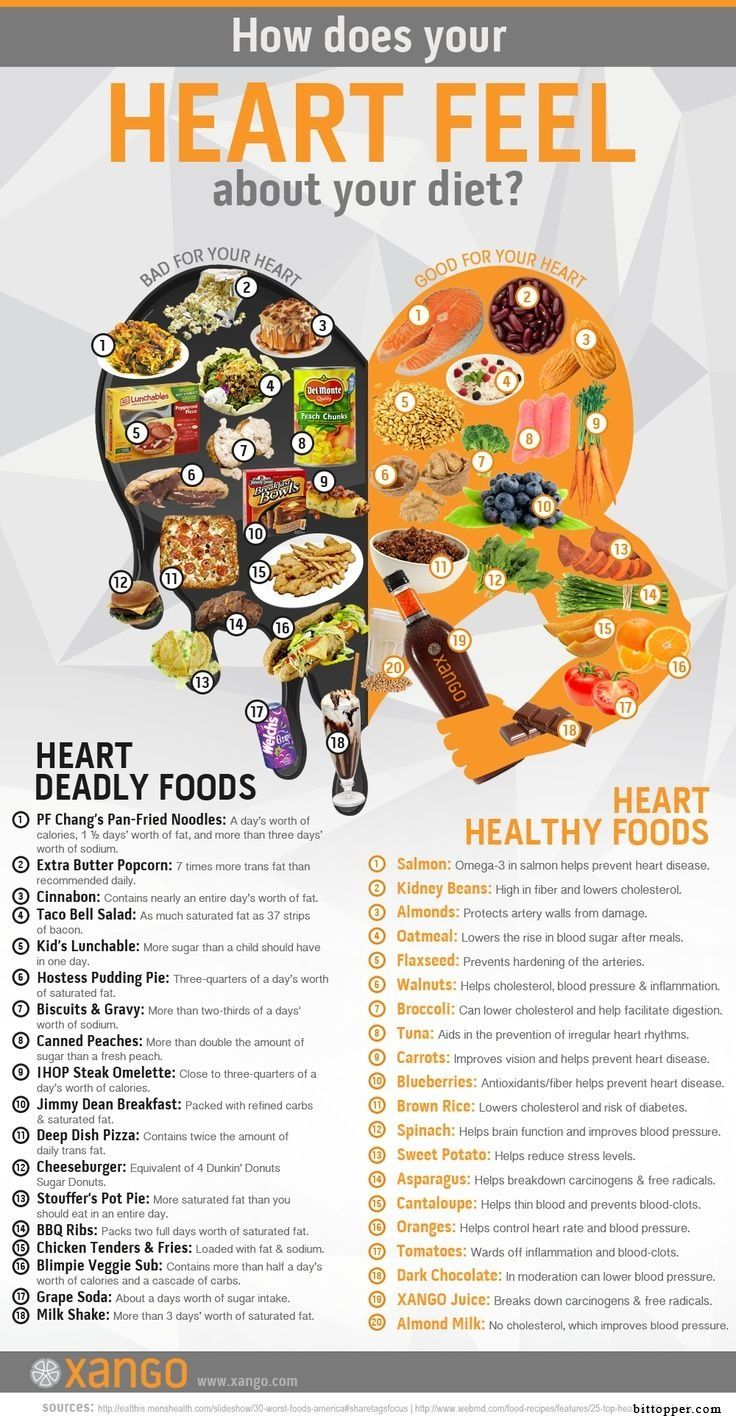 Here is a great graphic breaking down the foods that are good for us on one side of the heart, and foods that are bad on another.