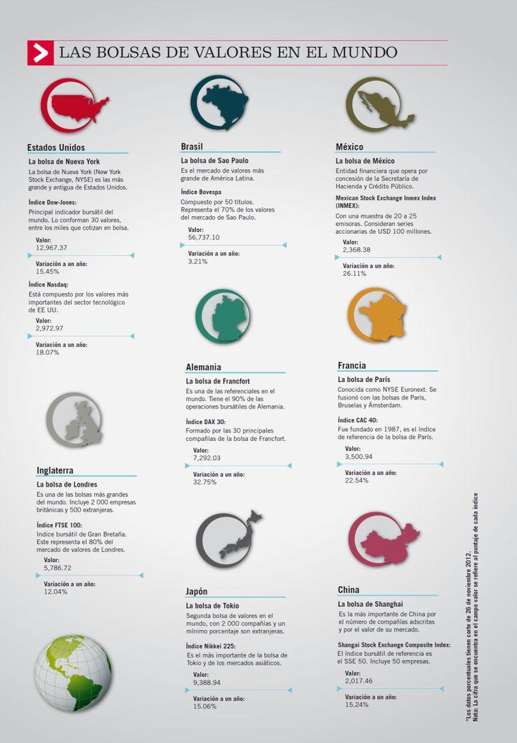 Las mayores Bolsas de Valores del Mundo